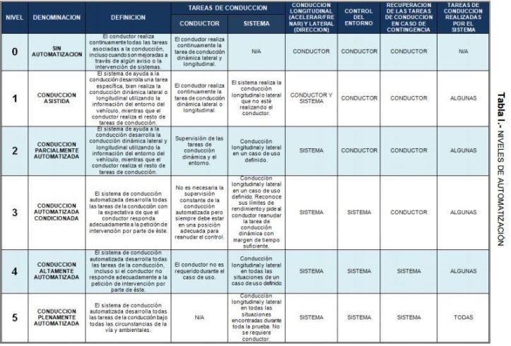 tabla-de-niveles-de-automatrización-de-vehículos-autónomos