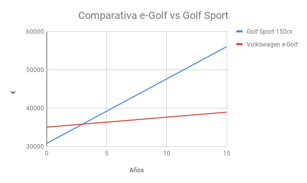 Comparativa costes Golf Sport vs e-golf