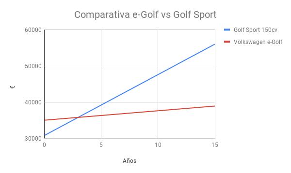 Comparativa costes Golf Sport vs e-golf