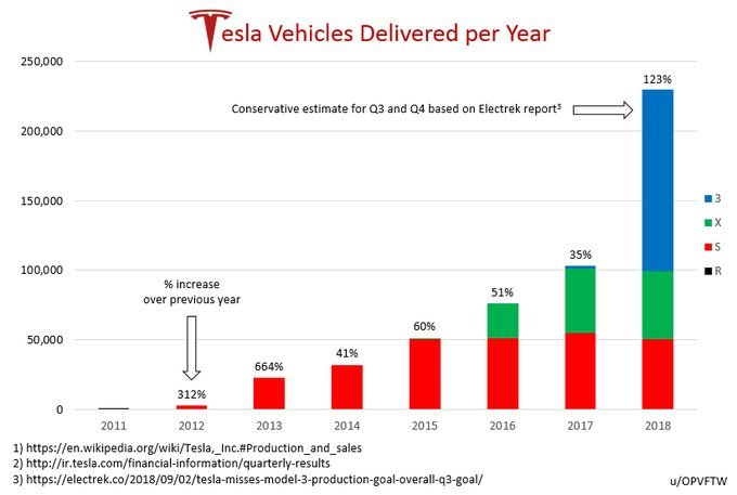 Tesla vehicles delivered per year
