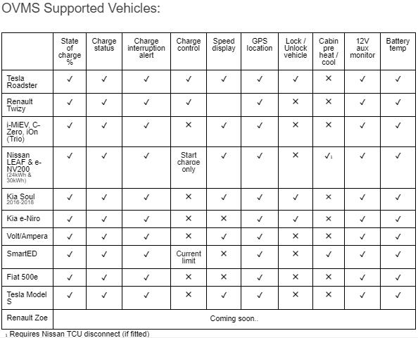 OVMS Matriz de compatibilidad